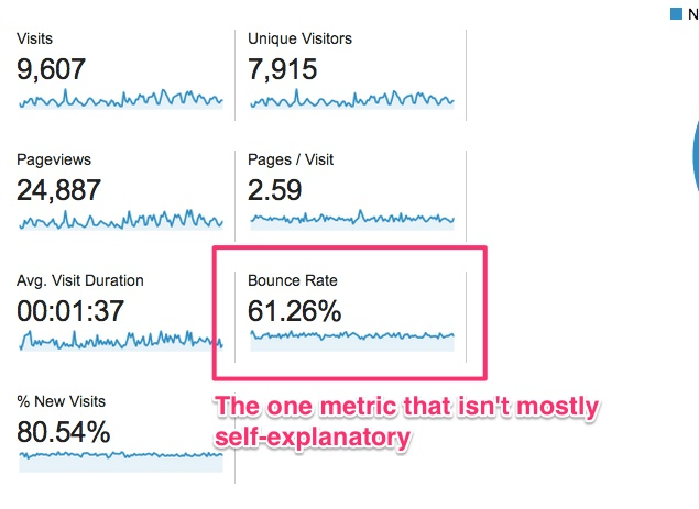 what is an acceptable bounce rate google analytics