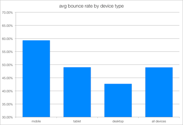 average bounce rates for mobile devices
