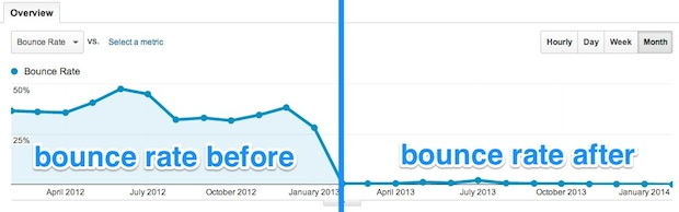 broken bounce rate