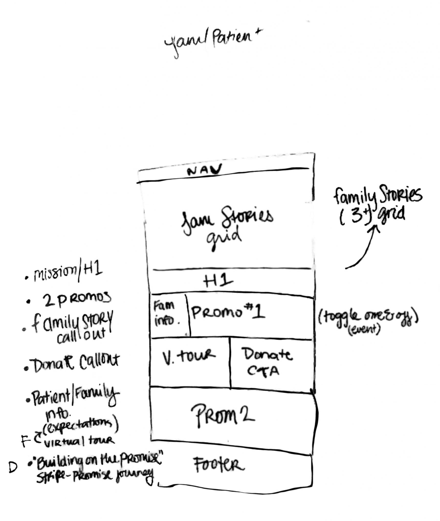 Homepage Wireframe (Family/Patient)
